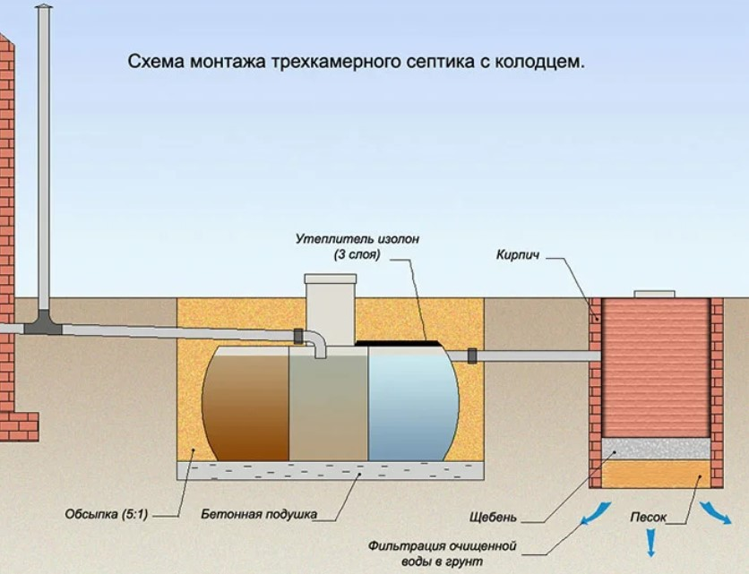 Септик для дома в Краснодаре